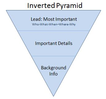 Inverted pyramid for blog writing
