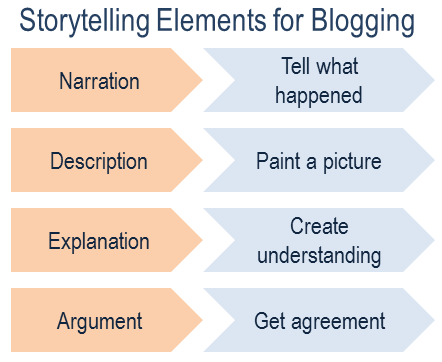 storytelling-to-engage-blog-readers