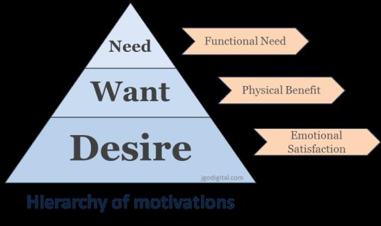 web-copy-hierarchy-of-motivations