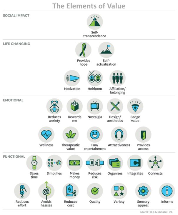 value-pyramid