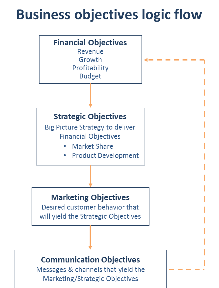 the key financial objective fo Financial objectives financial objectives are typically written as financial goals when selecting and creating your financial objectives, consider what you're trying to accomplish financially within the time span of your strategic plan.