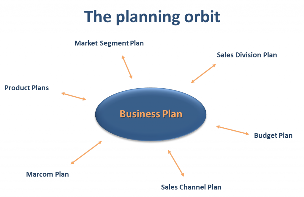 content-marketing-strategic-planning