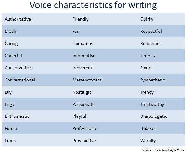 voice-characteristics-for-blogging