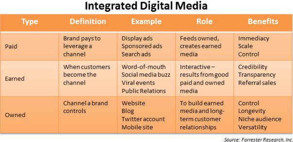 integrated-digital-media